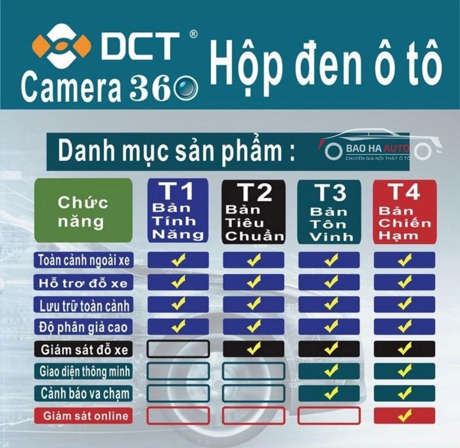 Tính năng của camera 360 dct
