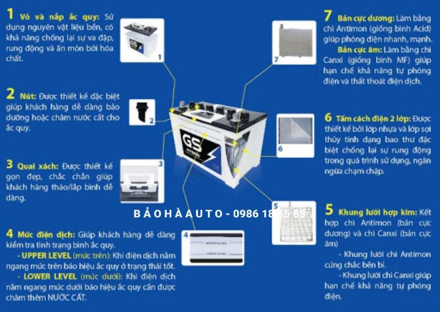 Bình ắc quy ô tô GS chính hãng giá rẻ nhất Hà Nội