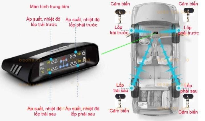 Cảm biến áp suất lốp ô tô Icar TN405 cao cấp tại Baohaauto